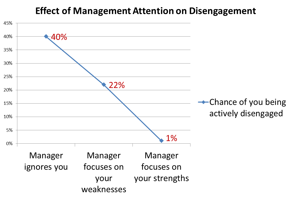 want more from your team forget weaknesses focus on strengths employee strengths engagement